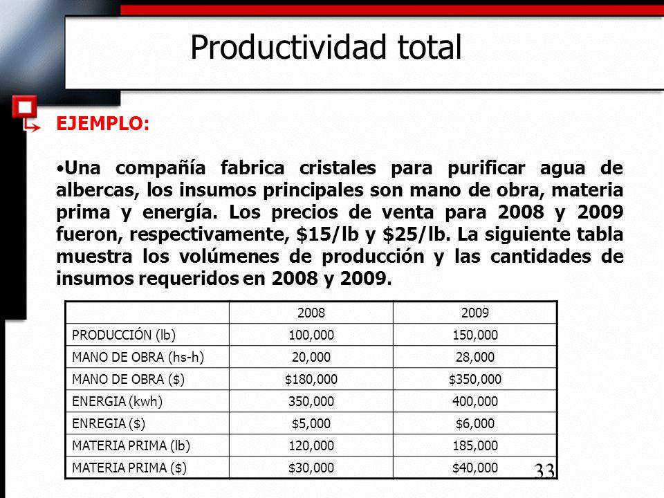 34 Productividad total EJEMPLO: MEDIDAS DE OUTPUT: MEDIDAS DE INPUT: Lb, $ hs-h, kw-h,Lb, $ PRODUCCIÓN (lb) MANO DE OBRA (hs-h) MANO DE OBRA ($) ENERGIA (kwh) ENREGIA ($) MATERIA PRIMA (lb) MATERIA PRIMA ($) PRECIO DE VENTA ($)