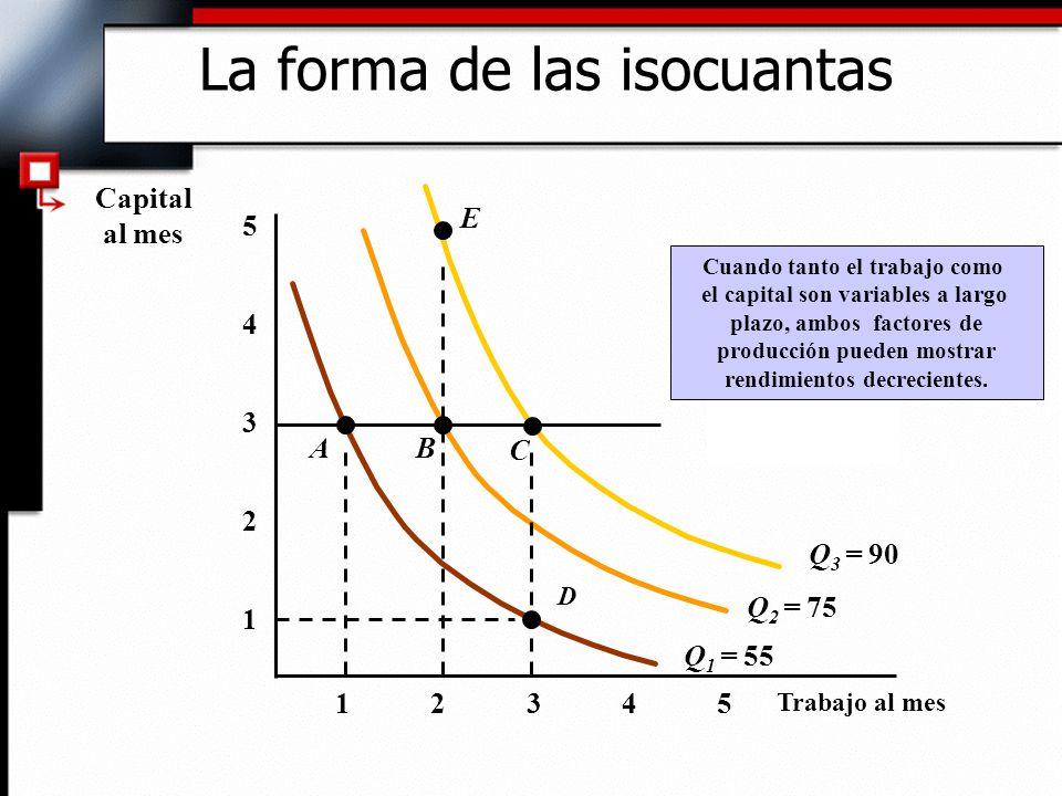 La forma de las isocuantas Trabajo al mes 1 2 3 4 12345 5 Cuando tanto el trabajo como el capital son variables a largo plazo, ambos factores de producción pueden mostrar rendimientos decrecientes.