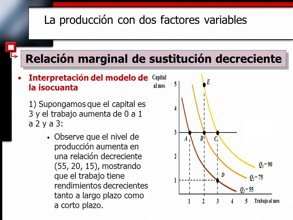Interpretación del modelo de la isocuanta 1) Supongamos que el capital es 3 y el trabajo aumenta de 0 a 1 a 2 y a 3: Observe que el nivel de producción aumenta en una relación decreciente (55, 20, 15), mostrando que el trabajo tiene rendimientos decrecientes tanto a largo plazo como a corto plazo.