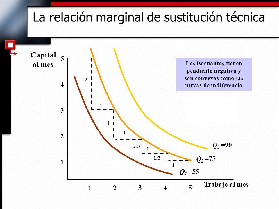 La relación marginal de sustitución técnica 1 2 3 4 12345 5 Las isocuantas tienen pendiente negativa y son convexas como las curvas de indiferencia.