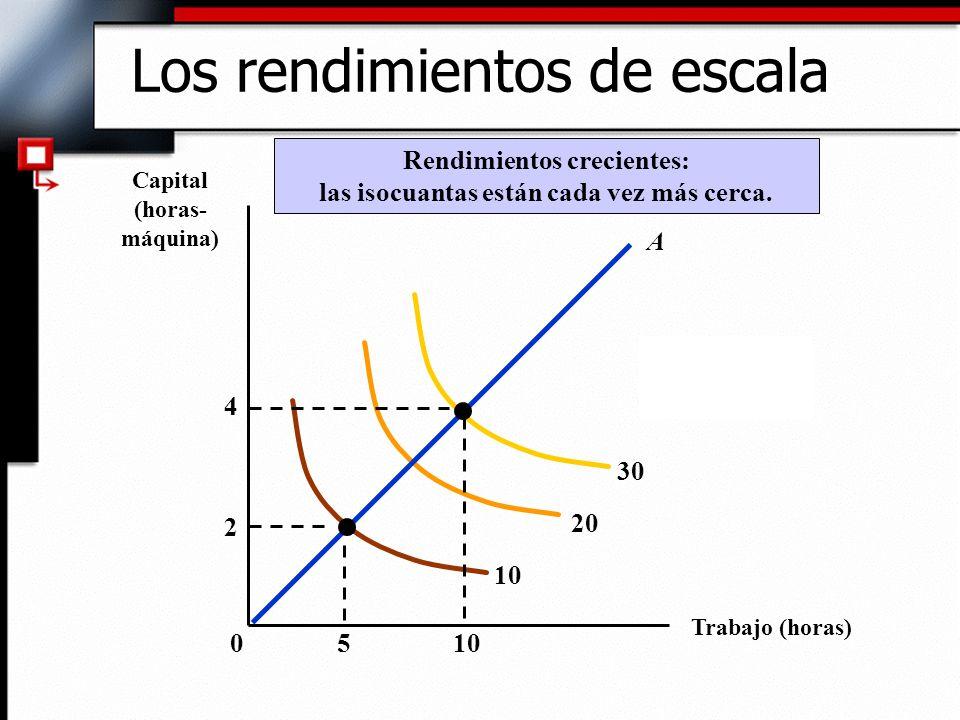 Trabajo (horas) Capital (horas- máquina) 10 20 30 Rendimientos crecientes: las isocuantas están cada vez más cerca.