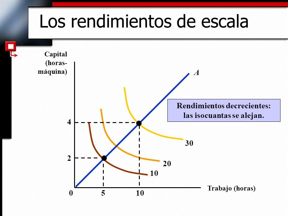 Resumen Una función de producción describe el nivel máximo de producción que puede obtener una empresa con cada combinación específica de factores.