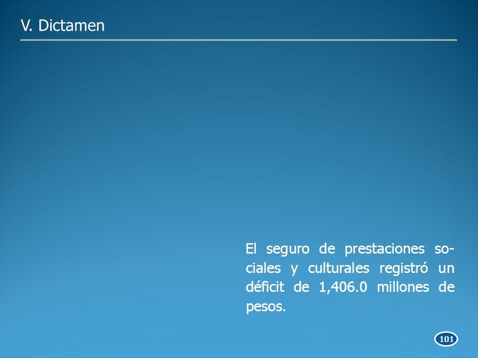 101 El seguro de prestaciones so- ciales y culturales registró un déficit de 1,406.0 millones de pesos.