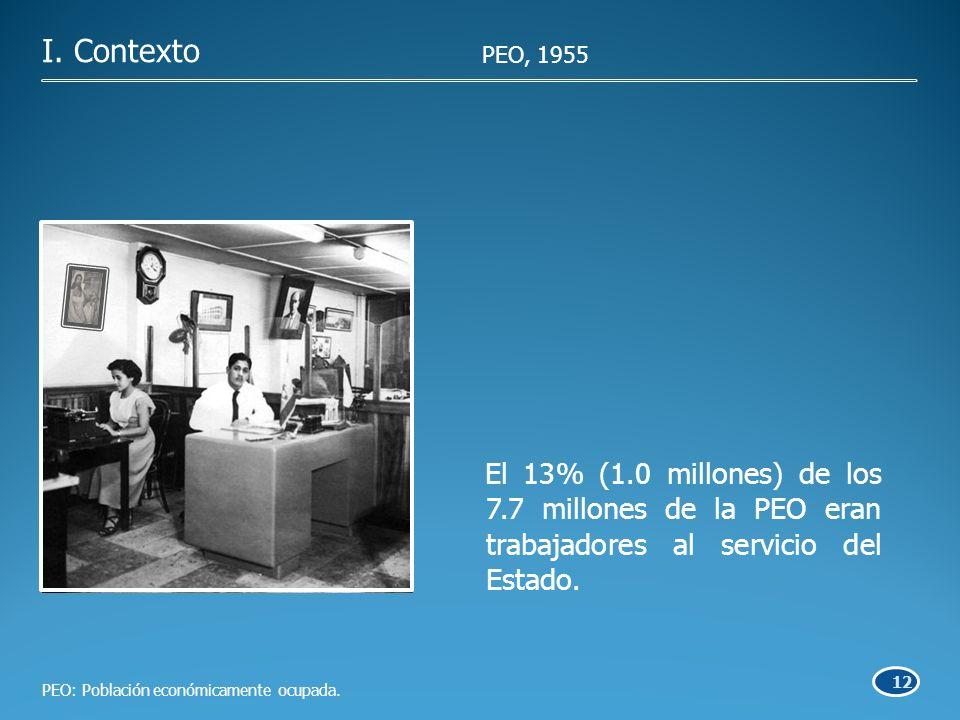 12 I. Contexto PEO: Población económicamente ocupada.