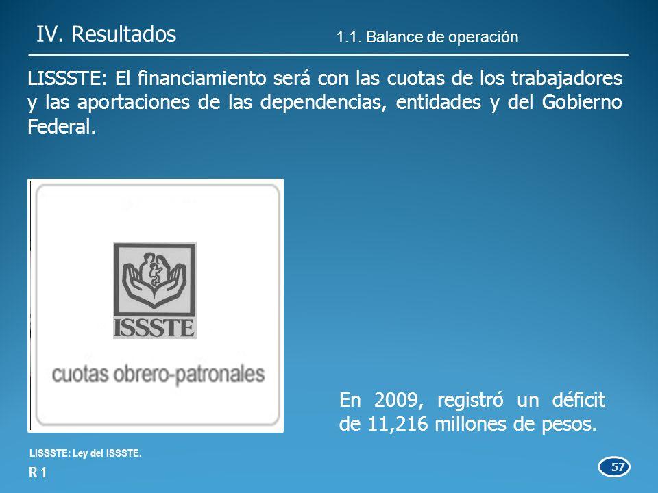 57 En 2009, registró un déficit de 11,216 millones de pesos.