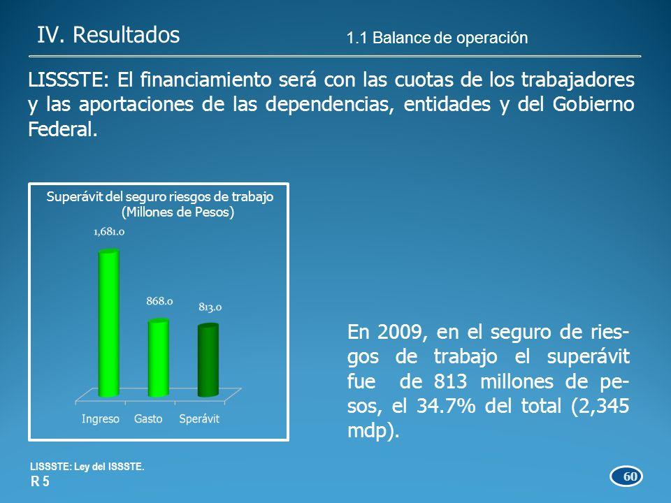 60 En 2009, en el seguro de ries- gos de trabajo el superávit fue de 813 millones de pe- sos, el 34.7% del total (2,345 mdp).