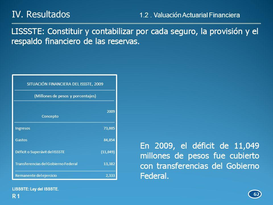 62 En 2009, el déficit de 11,049 millones de pesos fue cubierto con transferencias del Gobierno Federal.