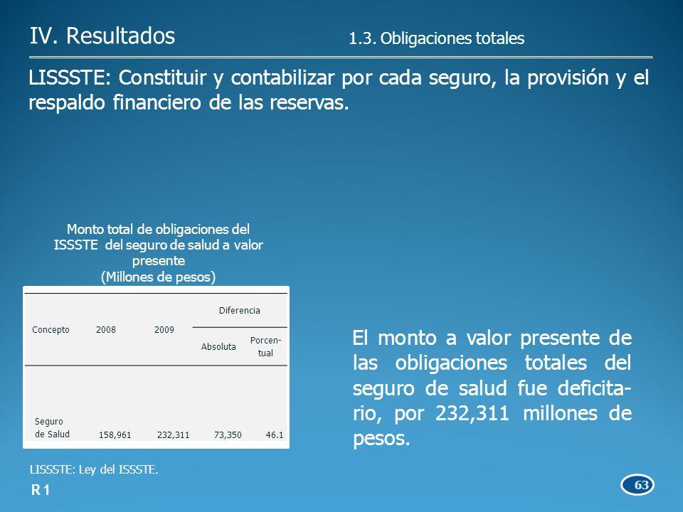63 El monto a valor presente de las obligaciones totales del seguro de salud fue deficita- rio, por 232,311 millones de pesos.