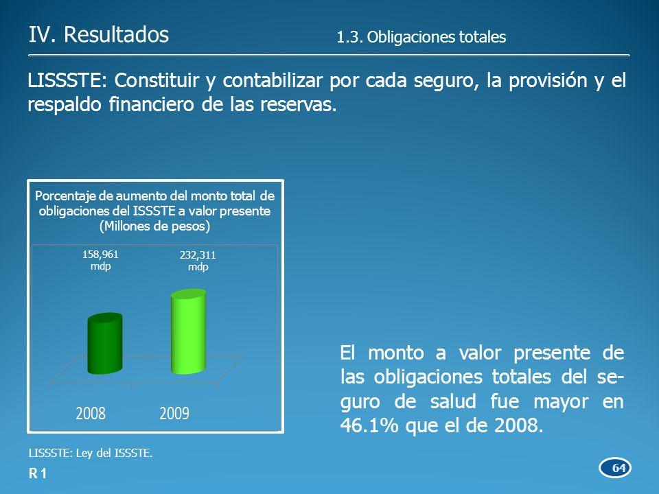 64 El monto a valor presente de las obligaciones totales del se- guro de salud fue mayor en 46.1% que el de 2008.