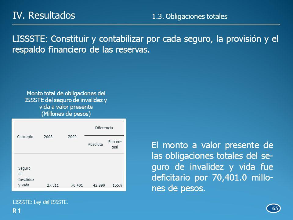 65 R 1 LISSSTE: Constituir y contabilizar por cada seguro, la provisión y el respaldo financiero de las reservas.