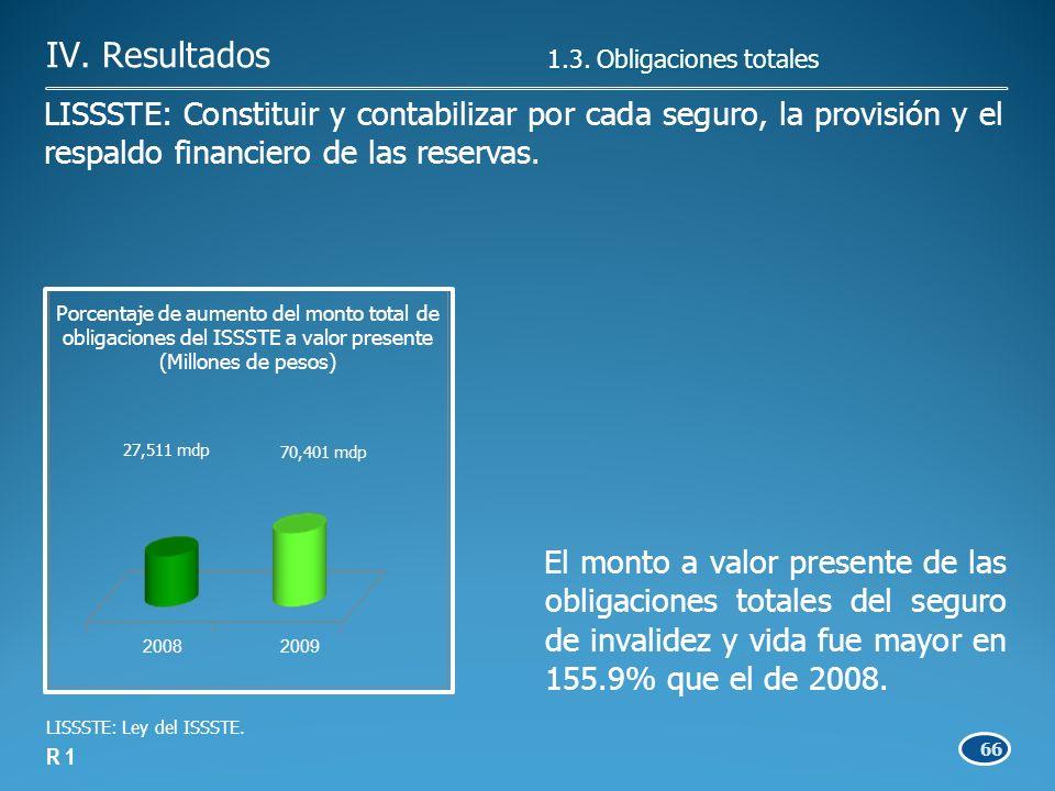 66 R 1 LISSSTE: Constituir y contabilizar por cada seguro, la provisión y el respaldo financiero de las reservas.