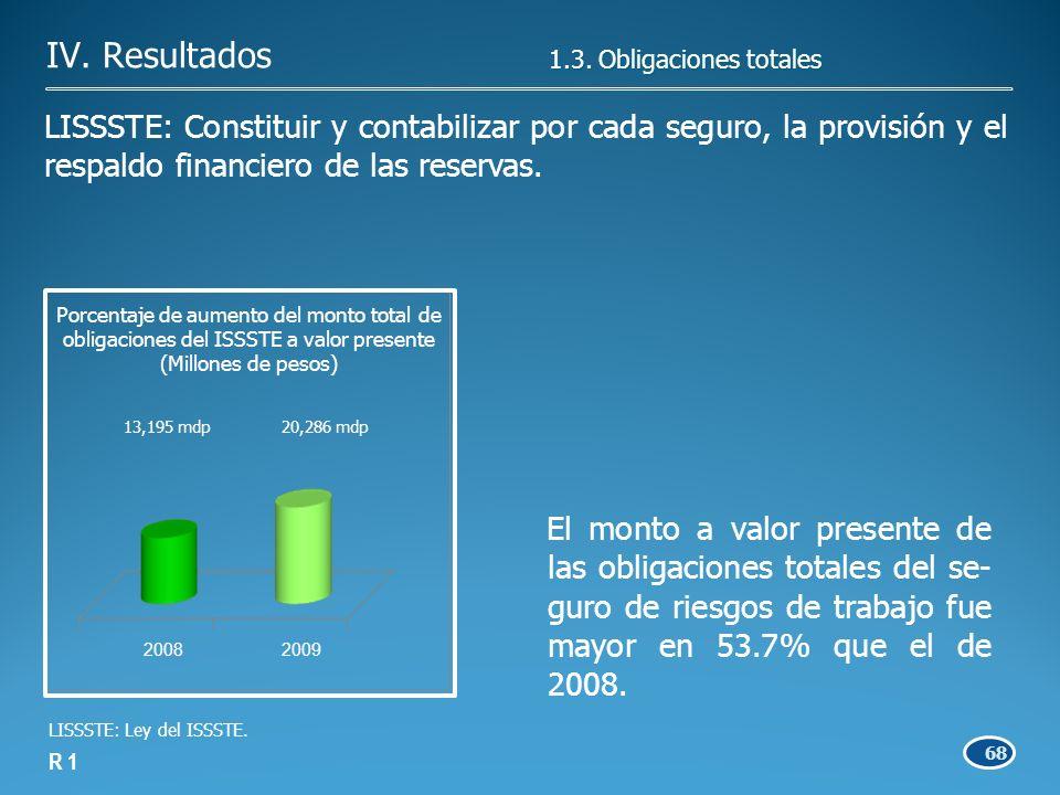 68 LISSSTE: Constituir y contabilizar por cada seguro, la provisión y el respaldo financiero de las reservas.
