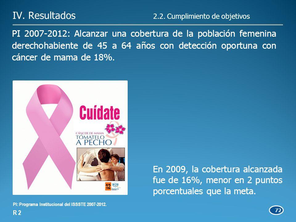 72 PI 2007-2012: Alcanzar una cobertura de la población femenina derechohabiente de 45 a 64 años con detección oportuna con cáncer de mama de 18%.