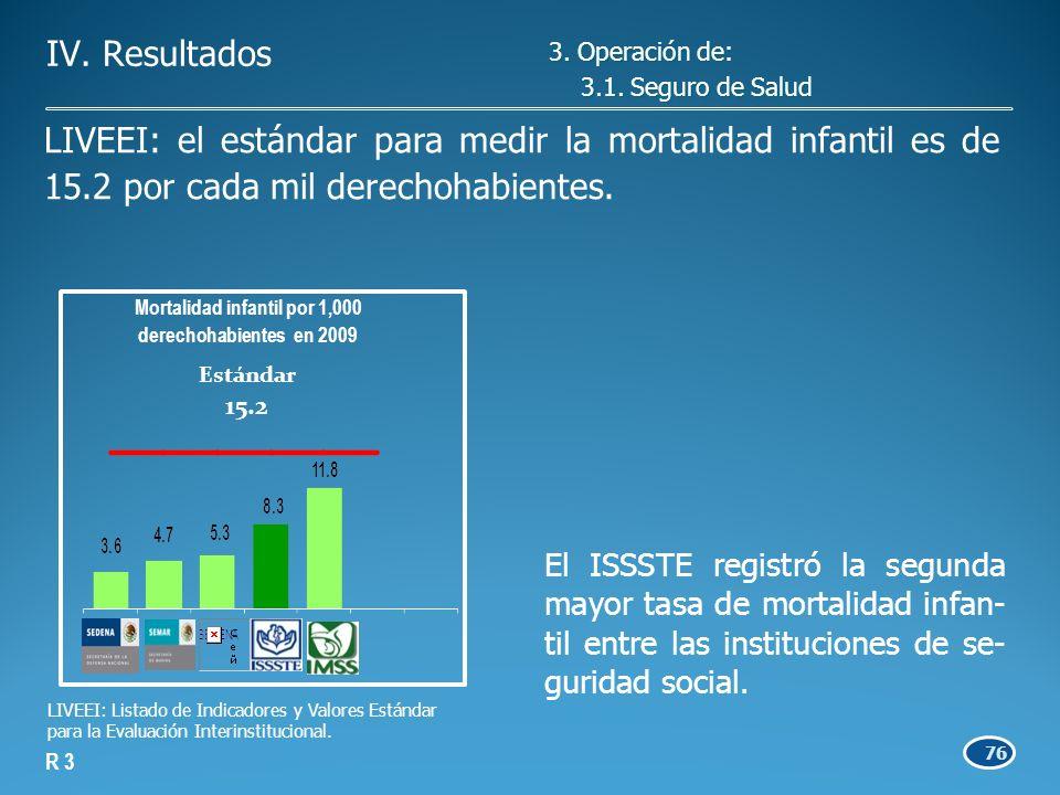 76 El ISSSTE registró la segunda mayor tasa de mortalidad infan- til entre las instituciones de se- guridad social.