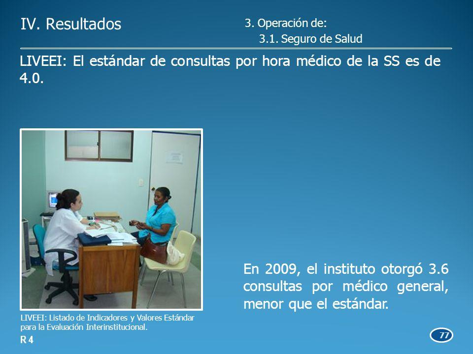 77 En 2009, el instituto otorgó 3.6 consultas por médico general, menor que el estándar.