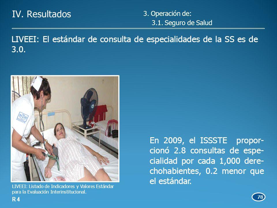 78 En 2009, el ISSSTE propor- cionó 2.8 consultas de espe- cialidad por cada 1,000 dere- chohabientes, 0.2 menor que el estándar.