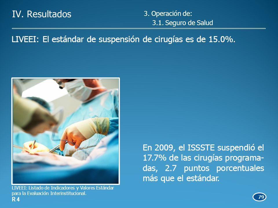 79 En 2009, el ISSSTE suspendió el 17.7% de las cirugías programa- das, 2.7 puntos porcentuales más que el estándar.