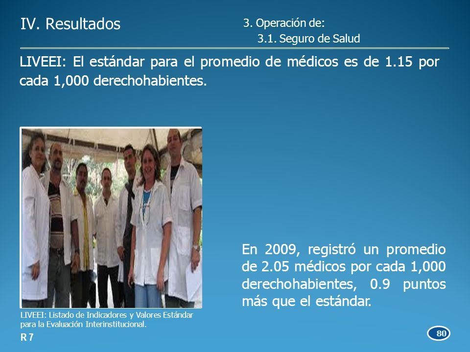 80 En 2009, registró un promedio de 2.05 médicos por cada 1,000 derechohabientes, 0.9 puntos más que el estándar.