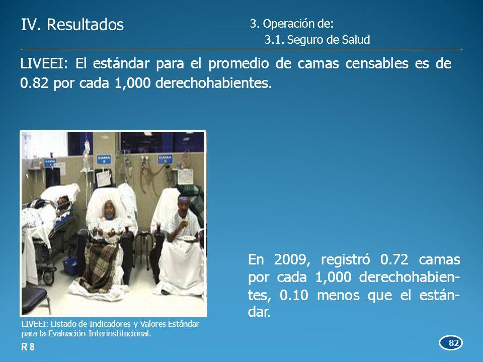 82 En 2009, registró 0.72 camas por cada 1,000 derechohabien- tes, 0.10 menos que el están- dar.