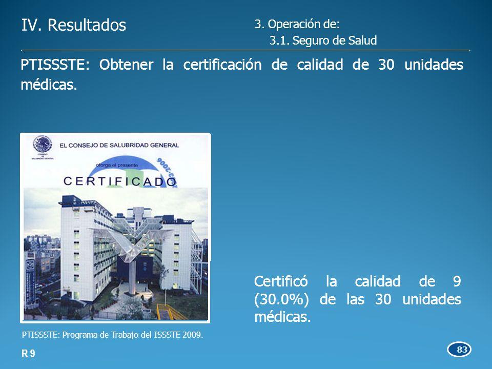 83 Certificó la calidad de 9 (30.0%) de las 30 unidades médicas.