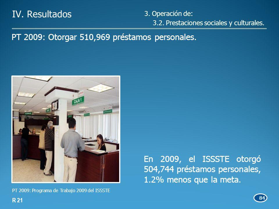 84 En 2009, el ISSSTE otorgó 504,744 préstamos personales, 1.2% menos que la meta.