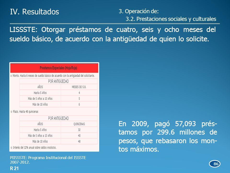 86 En 2009, pagó 57,093 prés- tamos por 299.6 millones de pesos, que rebasaron los mon- tos máximos.