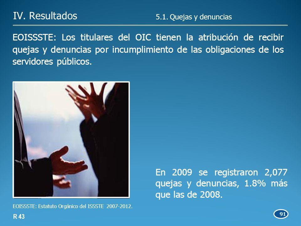 En 2009 se registraron 2,077 quejas y denuncias, 1.8% más que las de 2008.