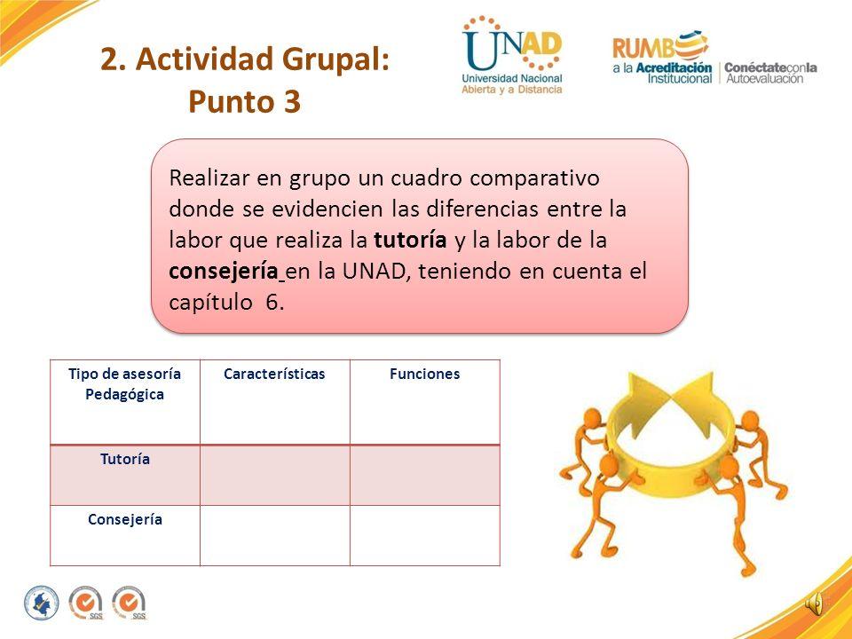 2. Actividad Grupal: Punto 2 Procesos¿Cuál es el rol del estudiante? Tipo de estrategias utilizadas Enseñanza Aprendizaje Autónomo Establecer en grupo
