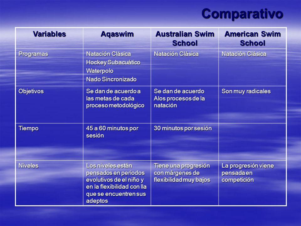 Comparativo VariablesAqaswim Australian Swim School American Swim School Programas Natación Clásica Hockey Subacuático Waterpolo Nado Sincronizado Nat