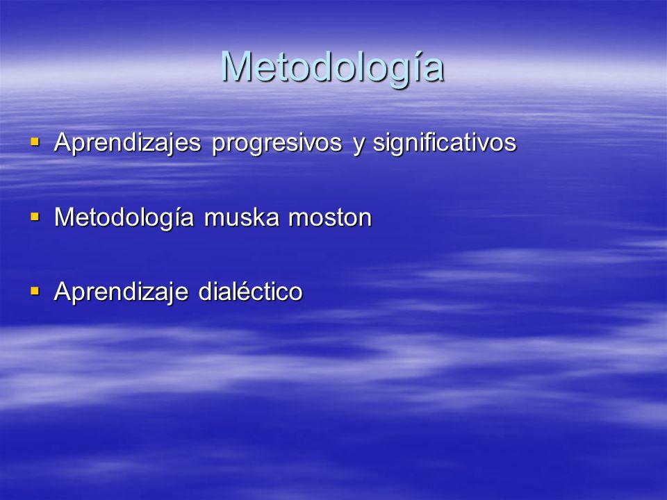Metodología Seguimiento individual Seguimiento individual Trabajo en equipo Trabajo en equipo Metodología muska moston Metodología muska moston Aprendizaje dialéctico Aprendizaje dialéctico