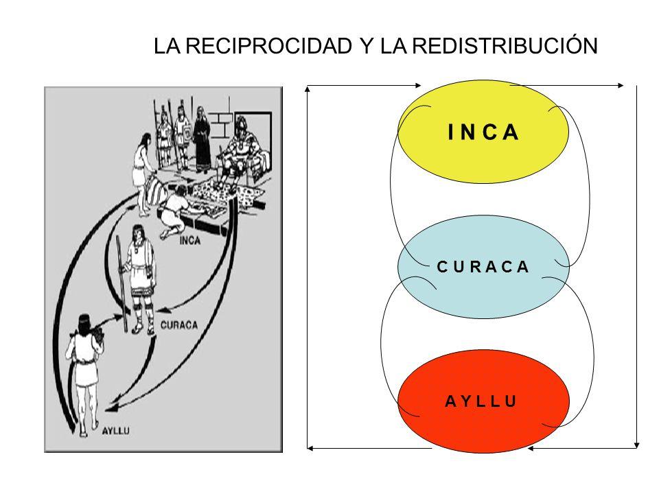 LA RECIPROCIDAD Y LA REDISTRIBUCIÓN I N C A C U R A C A A Y L L U