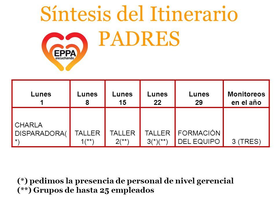 Síntesis del Itinerario PADRES Lunes 1 Lunes 8 Lunes 15 Lunes 22 Lunes 29 Monitoreos en el año CHARLA DISPARADORA( *) TALLER 1(**) TALLER 2(**) TALLER