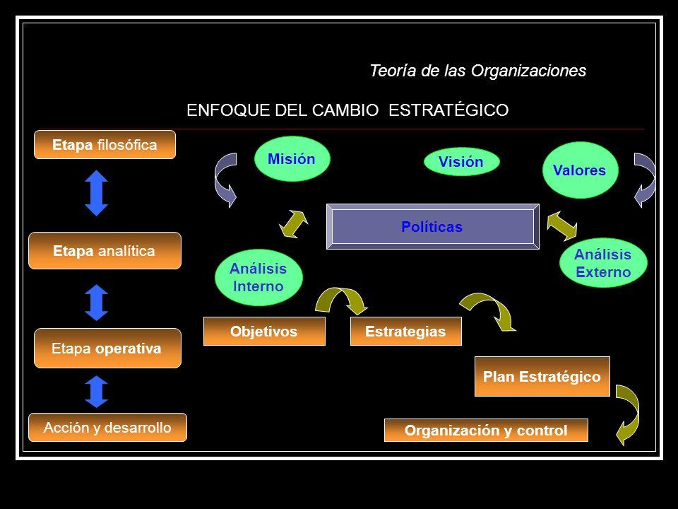 Teoría de las Organizaciones Etapa filosófica Misión Visión Valores Políticas Etapa operativa ObjetivosEstrategias Plan Estratégico Etapa analítica Análisis Interno Análisis Externo Acción y desarrollo Organización y control ENFOQUE DEL CAMBIO ESTRATÉGICO