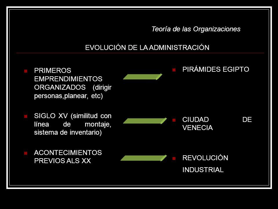 Teoría de las Organizaciones EVOLUCIÓN DE LA ADMINISTRACIÓN PRIMEROS EMPRENDIMIENTOS ORGANIZADOS (dirigir personas,planear, etc) SIGLO XV (similitud con línea de montaje, sistema de inventario) ACONTECIMIENTOS PREVIOS ALS XX PIRÁMIDES EGIPTO CIUDAD DE VENECIA REVOLUCIÓN INDUSTRIAL