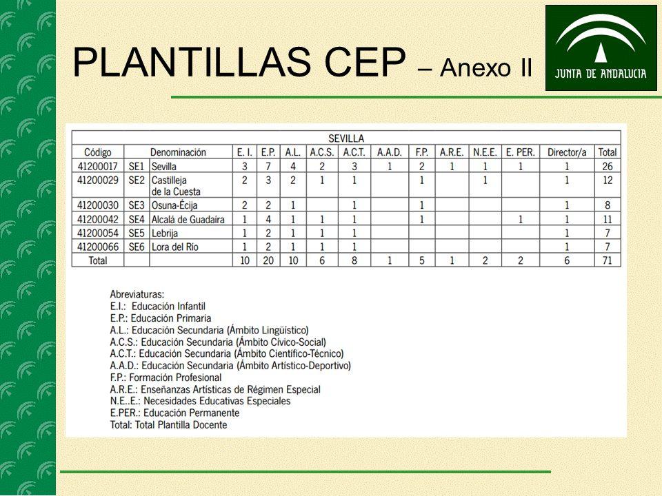 PLANTILLAS CEP – Anexo II