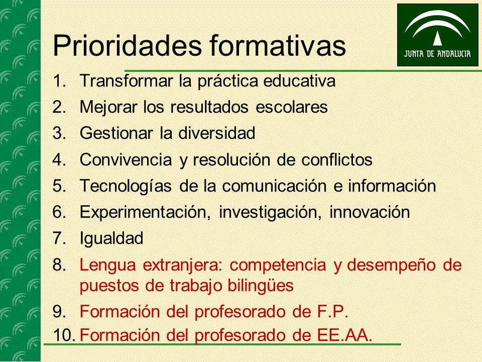 Prioridades formativas 1.Transformar la práctica educativa 2.Mejorar los resultados escolares 3.Gestionar la diversidad 4.Convivencia y resolución de