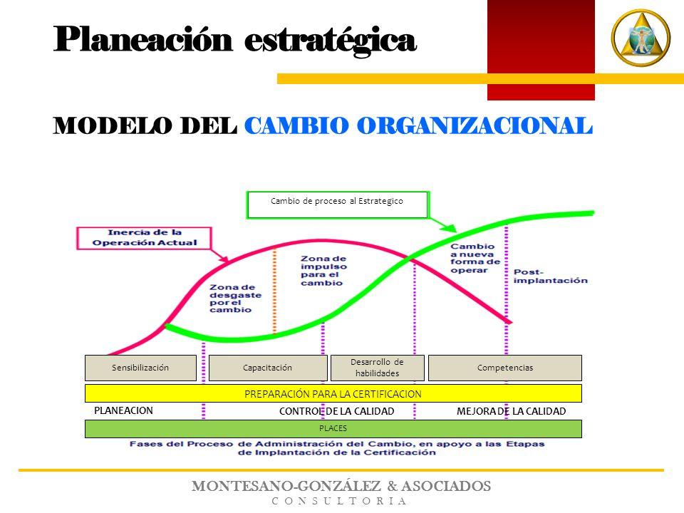 MONTESANO-GONZÁLEZ & ASOCIADOS CONSULTORIA Planeación estratégica MODELO DEL CAMBIO ORGANIZACIONAL Cambio de proceso al Estrategico PLANEACION CONTROL