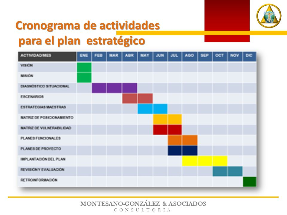 MONTESANO-GONZÁLEZ & ASOCIADOS CONSULTORIA Cronograma de actividades para el plan estratégico para el plan estratégico