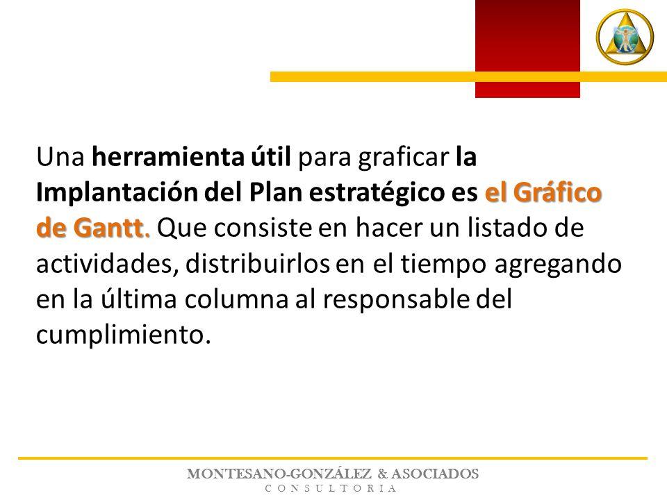 MONTESANO-GONZÁLEZ & ASOCIADOS CONSULTORIA el Gráfico de Gantt. Una herramienta útil para graficar la Implantación del Plan estratégico es el Gráfico