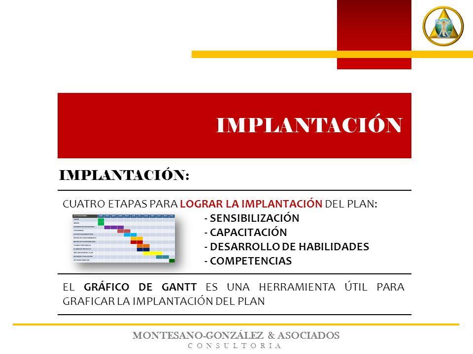 IMPLANTACIÓN: CUATRO ETAPAS PARA LOGRAR LA IMPLANTACIÓN DEL PLAN: - SENSIBILIZACIÓN - CAPACITACIÓN - DESARROLLO DE HABILIDADES - COMPETENCIAS MONTESAN