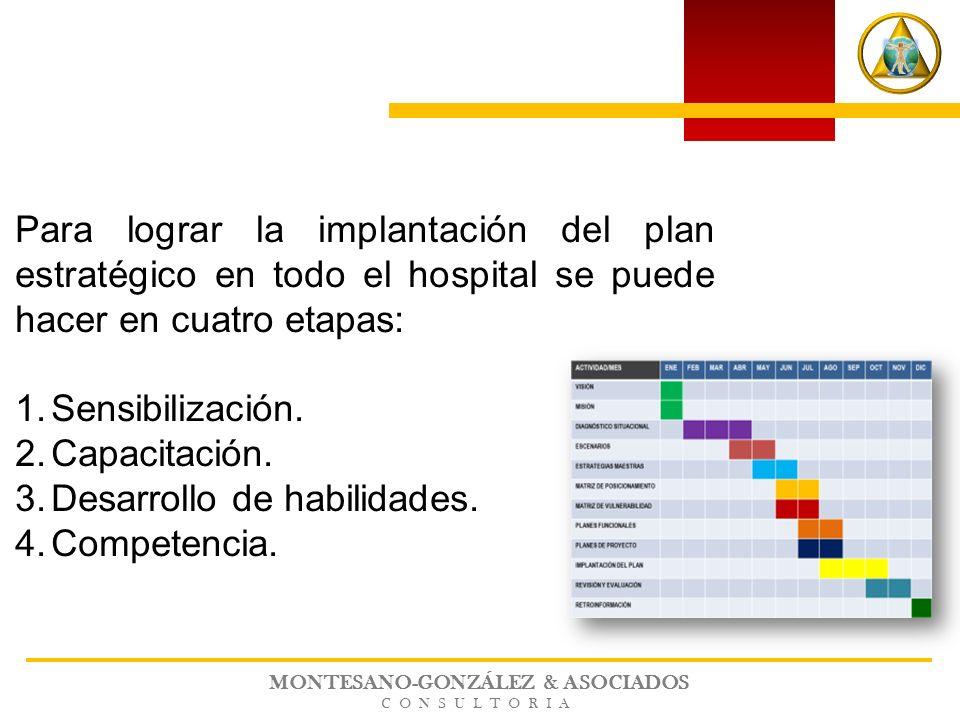 MONTESANO-GONZÁLEZ & ASOCIADOS CONSULTORIA Para lograr la implantación del plan estratégico en todo el hospital se puede hacer en cuatro etapas: 1.Sen