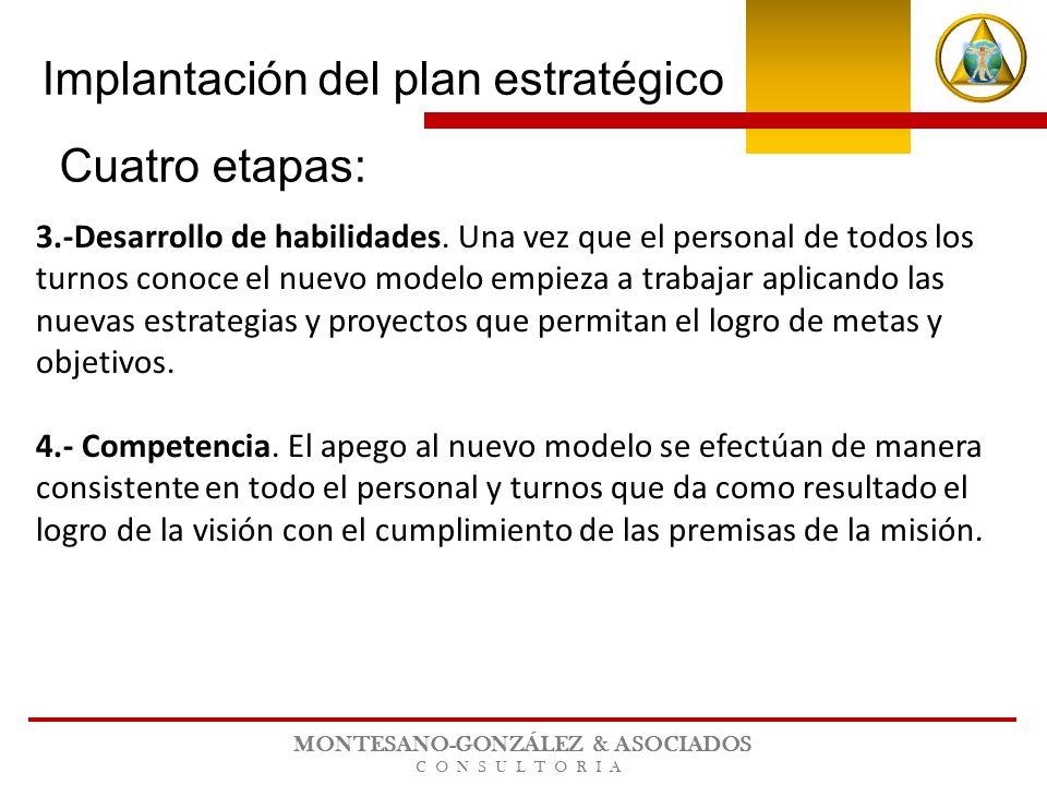MONTESANO-GONZÁLEZ & ASOCIADOS CONSULTORIA 3.-Desarrollo de habilidades. Una vez que el personal de todos los turnos conoce el nuevo modelo empieza a
