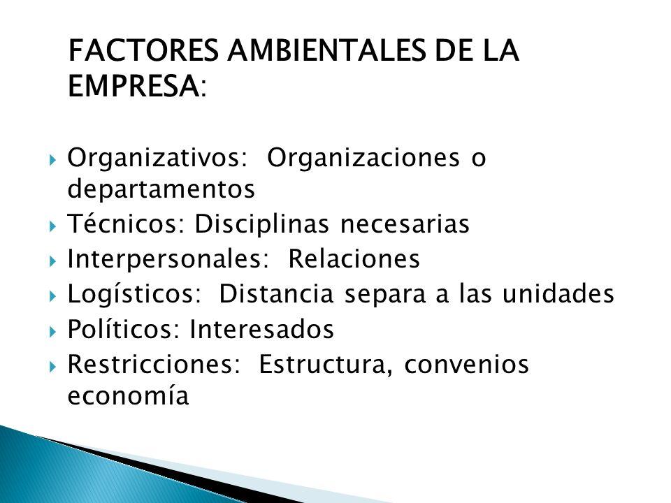 FACTORES AMBIENTALES DE LA EMPRESA: Organizativos: Organizaciones o departamentos Técnicos: Disciplinas necesarias Interpersonales: Relaciones Logísti