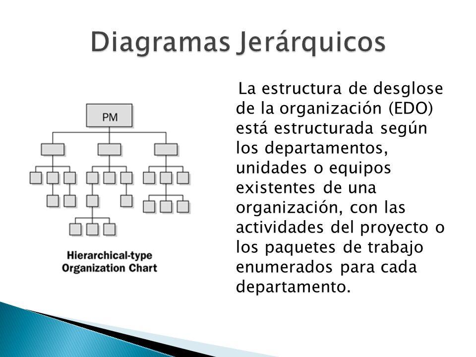 La estructura de desglose de la organización (EDO) está estructurada según los departamentos, unidades o equipos existentes de una organización, con l