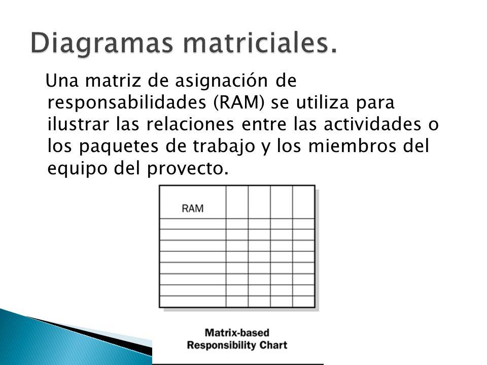 Una matriz de asignación de responsabilidades (RAM) se utiliza para ilustrar las relaciones entre las actividades o los paquetes de trabajo y los miem