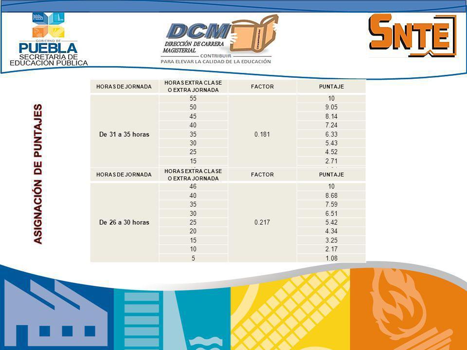 HORAS DE JORNADA HORAS EXTRA CLASE O EXTRA JORNADA FACTORPUNTAJE De 31 a 35 horas 55 0.181 10 509.05 458.14 407.24 356.33 305.43 254.52 152.71 101.81