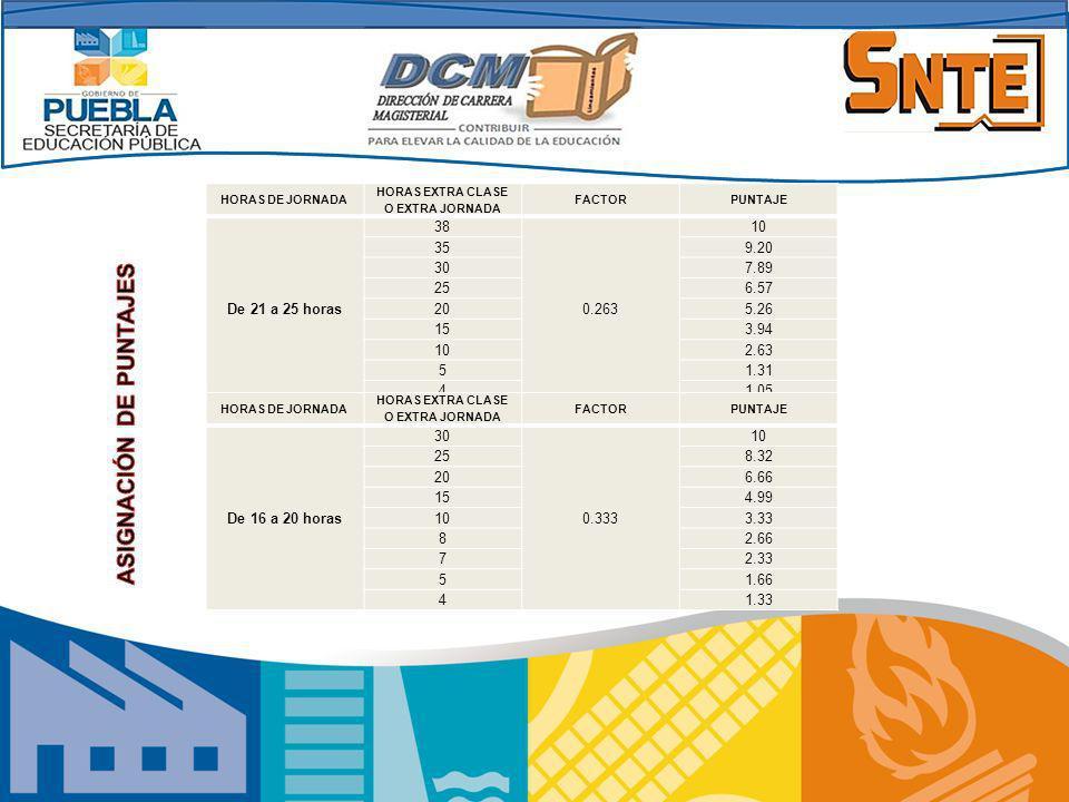 HORAS DE JORNADA HORAS EXTRA CLASE O EXTRA JORNADA FACTORPUNTAJE De 21 a 25 horas 38 0.263 10 359.20 307.89 256.57 205.26 153.94 102.63 51.31 41.05 HO