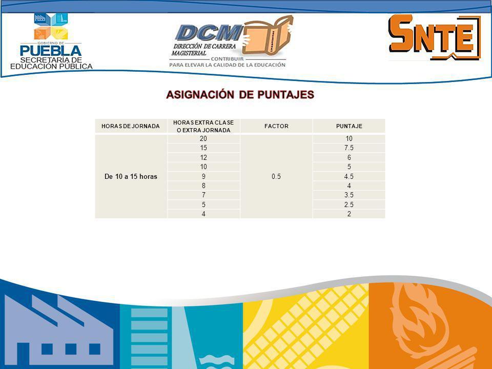 HORAS DE JORNADA HORAS EXTRA CLASE O EXTRA JORNADA FACTORPUNTAJE De 10 a 15 horas 20 0.5 10 157.5 126 105 94.5 84 73.5 52.5 42