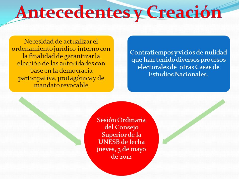 OBJETIVO GENERAL: Generar una propuesta que permita adaptar tanto el Reglamento General como el Reglamento Electoral de la UNESB al nuevo esquema jurídico que, en materia electoral, se establece en la Constitución de la República Bolivariana de Venezuela (CRBV) y en la Ley Orgánica de Educación vigente (LOE 2009) OBJETIVOS ESPECÍFICOS: 1.Elaborar un diagnóstico general de la situación actual de la UNESB en materia electoral.