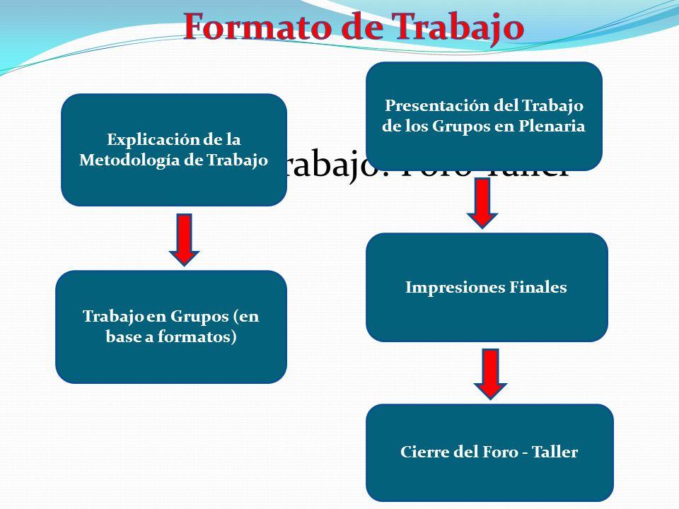 Hoja de Trabajo: Foro Taller Trabajo en Grupos (en base a formatos) Cierre del Foro - Taller Explicación de la Metodología de Trabajo Presentación del Trabajo de los Grupos en Plenaria Impresiones Finales